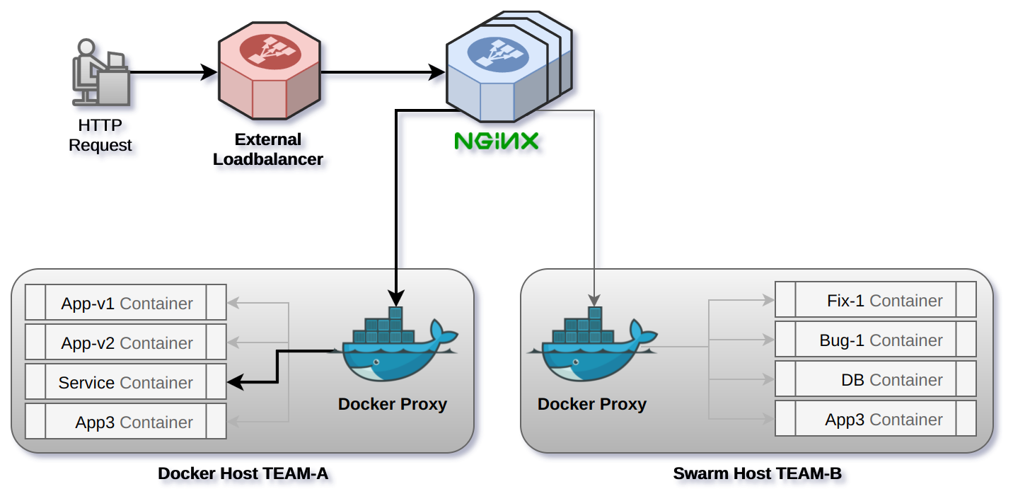Crafted Docker Reverse Proxy — psi cx
