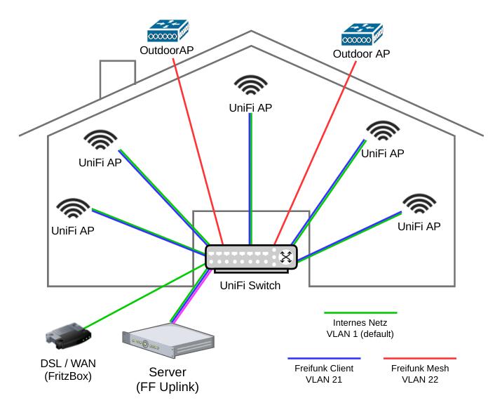 Unifi Wifi Setup Mit Freifunk Gast Netz Psi Cx